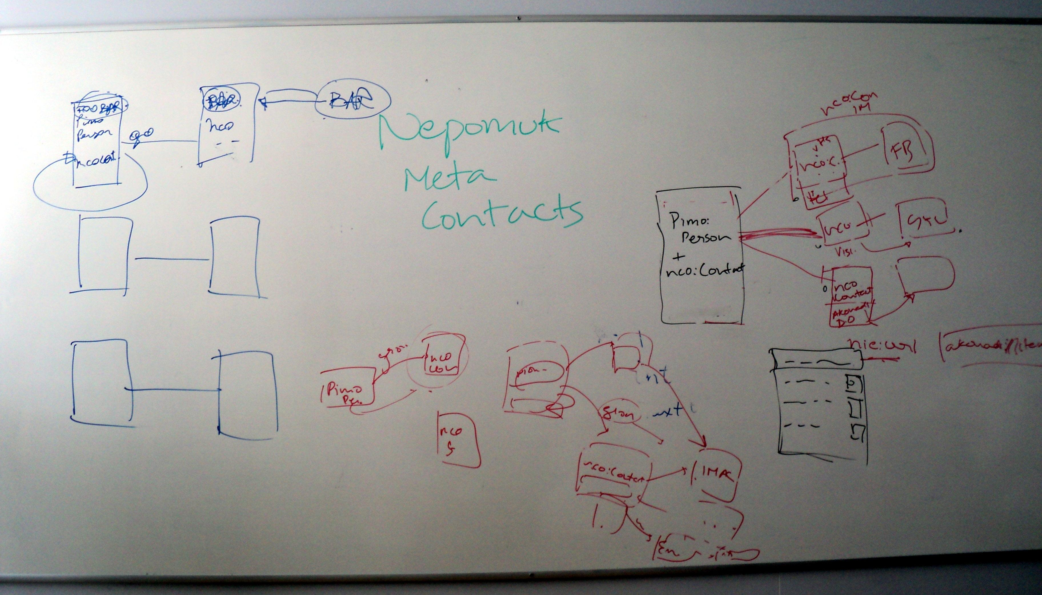Meta Contact Whiteboard