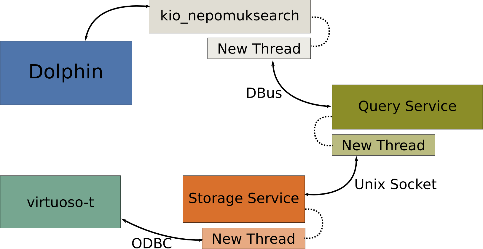 The Nepomuk Architecture