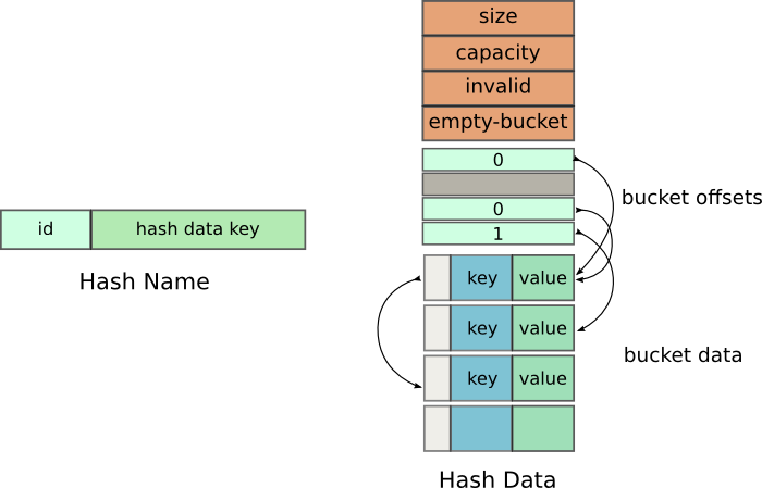 Shared Memory Hash Table